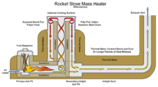 Off Grid Living - How to Build a Rocket Mass Heater to Heat a Home or Cabin