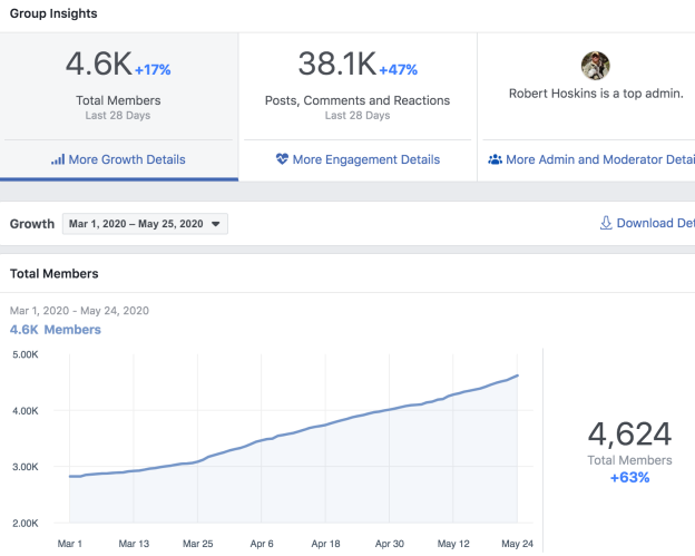 Facebook Off Grid Living: Prepping to Live Off the Grid Growth Stats 2020